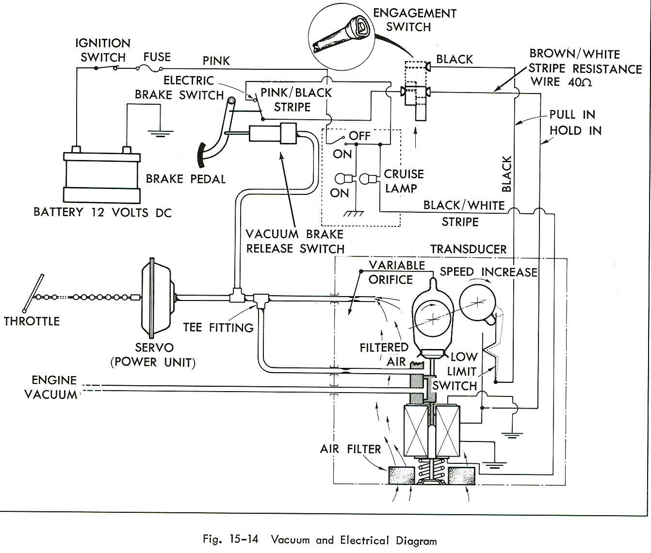 Cadillac Cruise Control Diagram Wiring Library Chevrolet Illustration Of Vacuum Electric